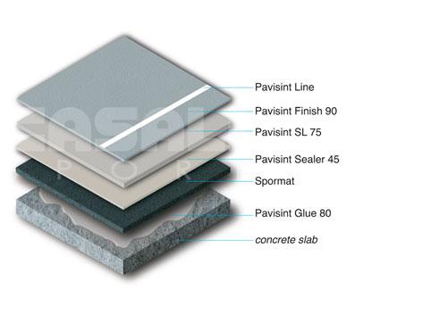 polyurethane-surface